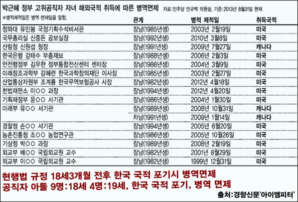 박근혜정부고위공직자아들병역면제.png
