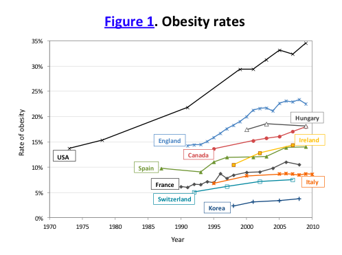 oecd_obesity_2009.png