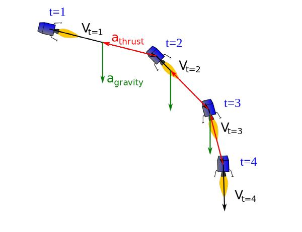 크기변환_Gravity_turn_-_landing_-_phase_2.svg.png