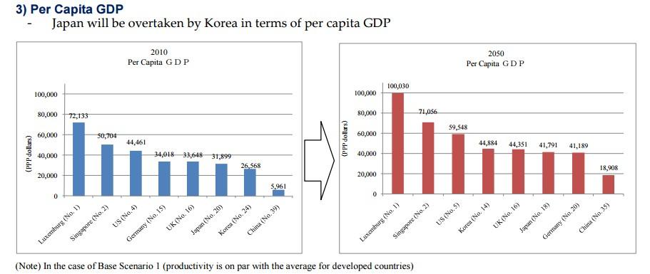 3) Per Capita GDP.jpg