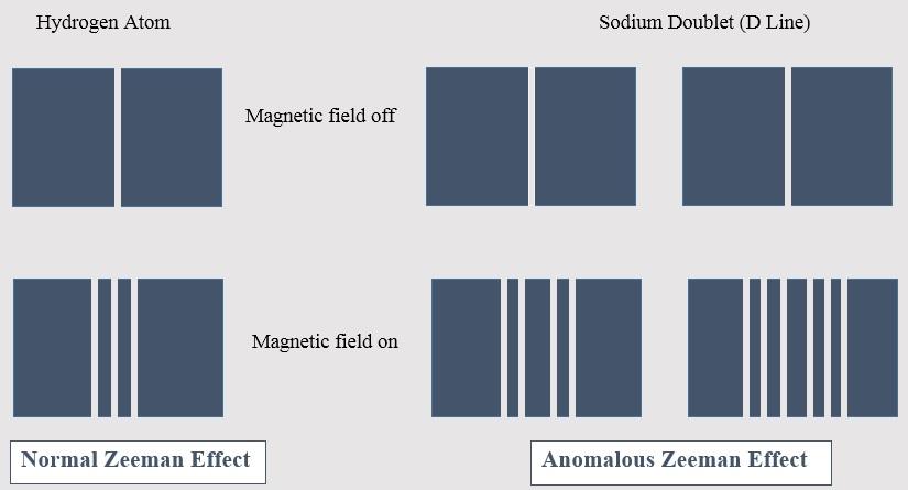 Normal and Anomalous Zeeman Effect2.jpg