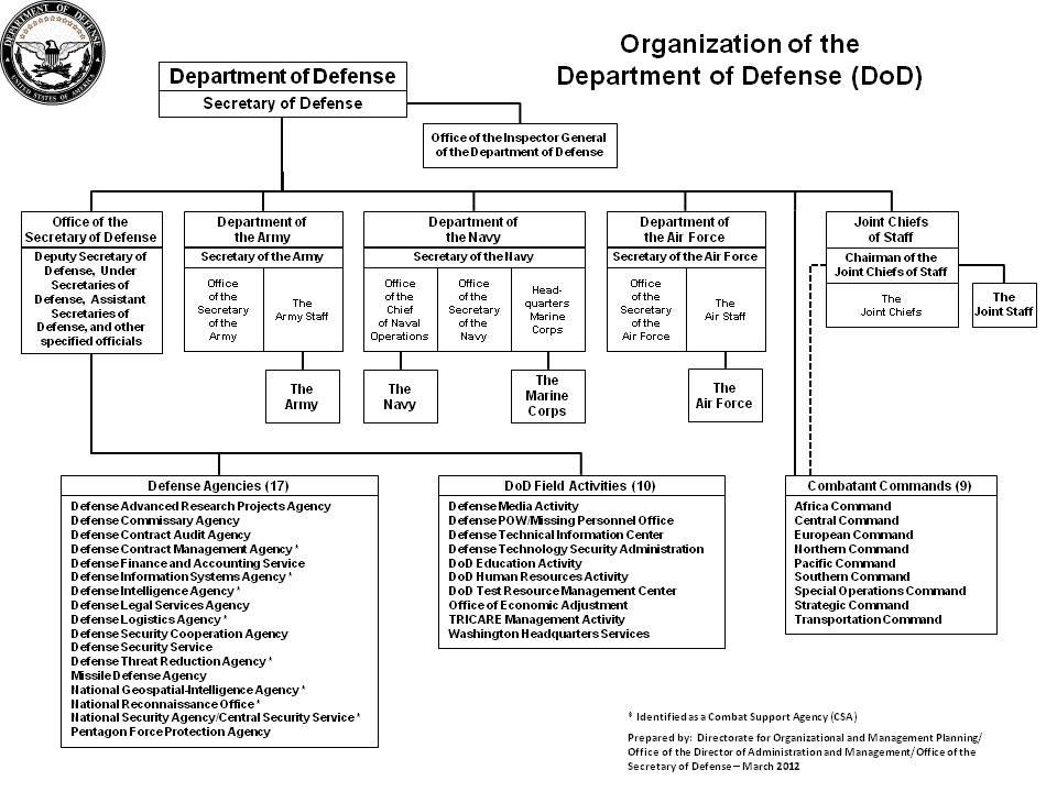 DOD_org_chart.jpeg