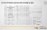 [정치]2017 국정감사 떡밥 디비기 2 : 폭주기관차 장제원 그리고 노회찬