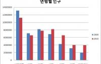 [분석]Age Matters #1 - 세대와 부동산