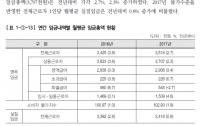 [2018결산]대한민국 직장인들의 '진짜' 평균월급은 얼마인가