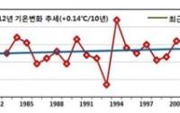 [전문공개]중딩수준으로 디벼본 지상 최대 효율의 냉방기