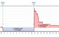 에어컨 전기요금의 진실3 : 인버터 에어컨은 계속 켜두는 게 나을까, 24시간 돌려봤다