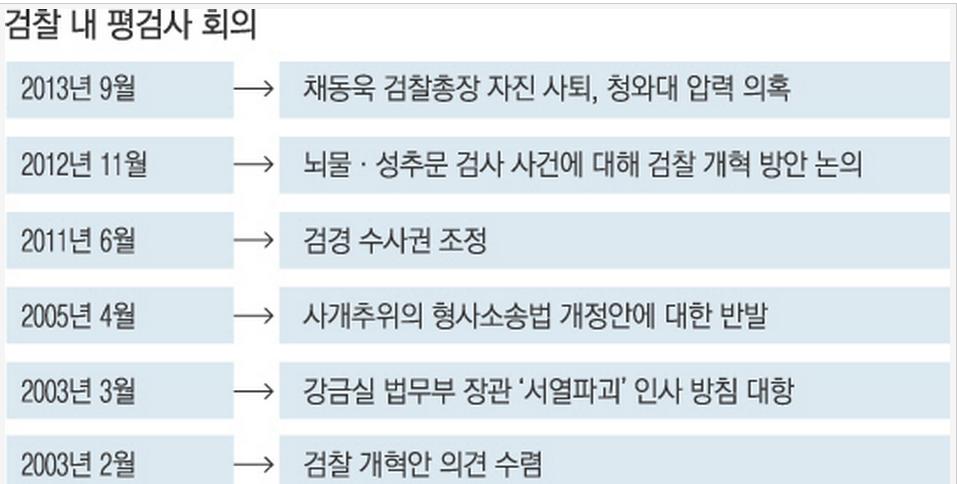 5.역대 검찰 평검사회의.png