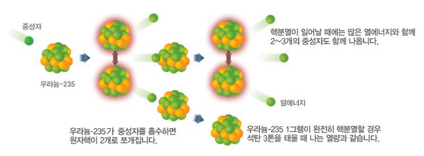 그림3.2핵분열과정_한수원.jpg