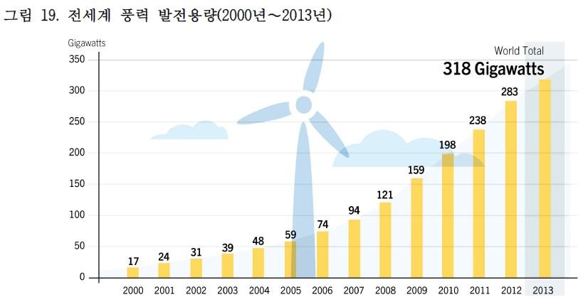 풍력발전용량(세계00-13)_gsr2014.jpg