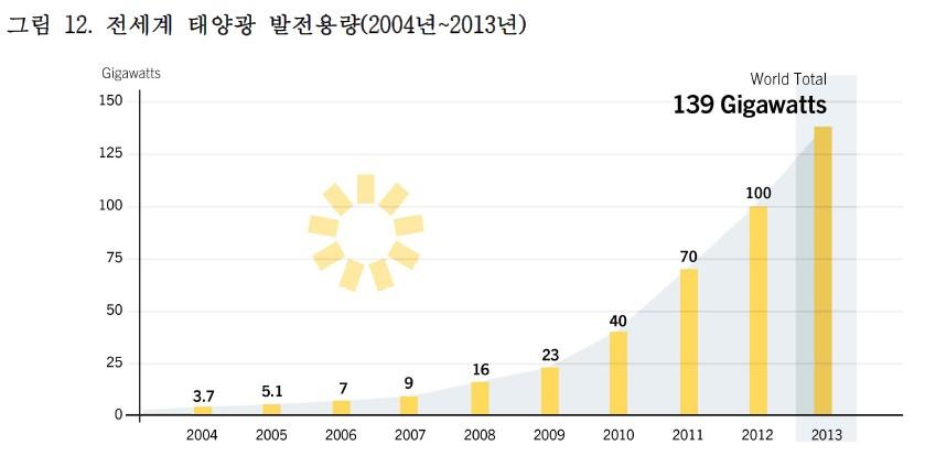 태양광발전용량(세계04-13)_gsr2014.jpg