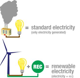Renewable-Energy-Certificates.png