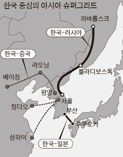 동북아전력망연결_중앙_140822.jpg