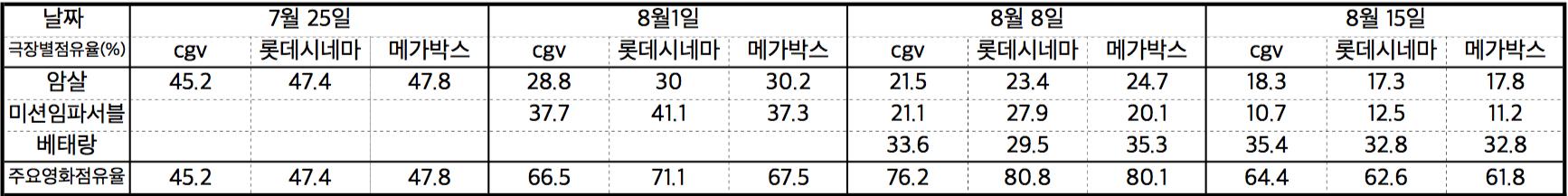 표2 극장별 점유율.jpg
