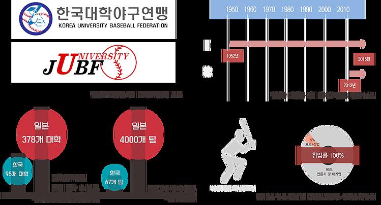uniBaseball-kor_jap.png