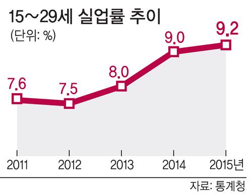 청년 실업률 통계.jpg