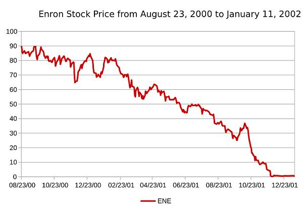 EnronStockPriceAugust2000toJanuary2001.svg.png