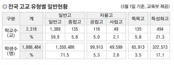 고교_유형별_일반현황.jpg