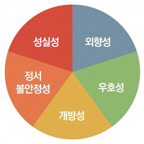 Big-Five-Factors-of-Personality-300x300.jpg
