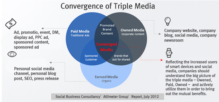 Convergence-of-Triple-Media.jpg