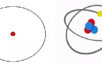 [과학]양자역학을 알려주마 2 : 서서히 드러나는 원자의 구조