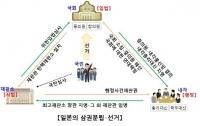 [기획]한국 친구들을 위한 일본헌법 이야기12: 일본국헌법의 삼권 분립
