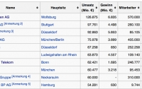 [국제]알고나 까자 - 야메로 해부하는 독일 경제 : 대기업 편