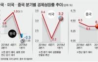 한국경제 거덜난다? : 마이너스 성장과 환율 폭등의 이면