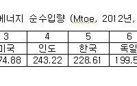 [자원]에너지 전환시대의 논리 13 : 비정상적인 한국의 에너지 소비
