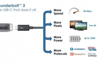 [IT]USB Type-C, 모든 포트와 단자의 통합을 꿈꾸다