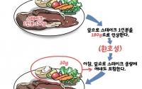 [딴지만평]스테이크로 알아보는 최저임금 개정