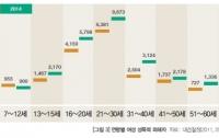 [사회]한국교회에 말한다 3: 성범죄는 왜 교회에서 자주 벌어질까