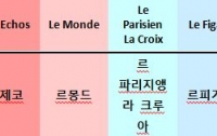 [국제]프랑스 언론의 스펙트럼 <2> - 일간지 2 : 올랑드 박근혜한테 보고 배워라