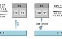 [기획]한국 친구들을 위한 일본헌법 이야기13: 일본 의원내각제의 의미